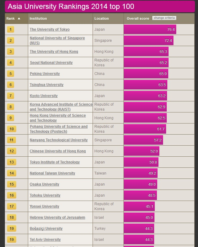 No Malaysian Local University Made It To The 2014 Top 100 Asian Universities Ranking