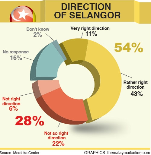 54% of Selangor residents approve of state's direction