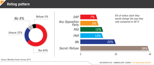 Pakatan berisiko kalah jika pilihan raya di Selangor