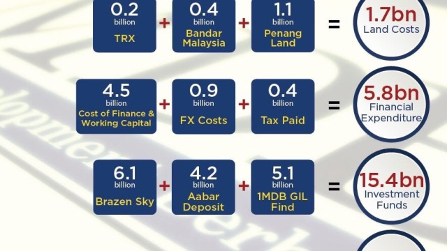 1MDB: RM42 billion accounted for