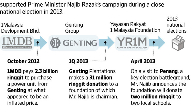 WSJ: Fund Controversy Threatens Malaysia's Leader